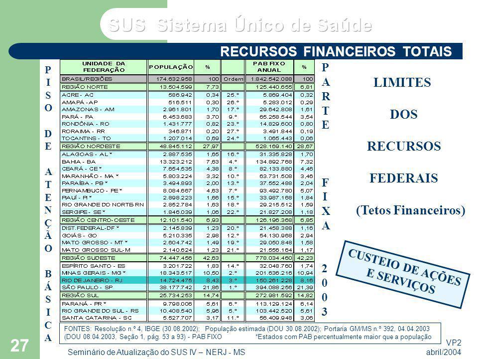 VP2 abril/2004 Seminário de Atualização do SUS IV – NERJ - MS 27 RECURSOS FINANCEIROS TOTAIS CUSTEIO DE AÇÕES E SERVIÇOS LIMITES DOS RECURSOS FEDERAIS
