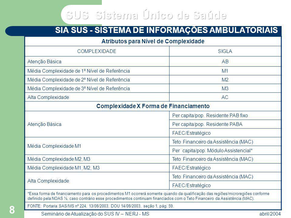 VP2 abril/2004 Seminário de Atualização do SUS IV – NERJ - MS 8 SIA SUS - SISTEMA DE INFORMAÇÕES AMBULATORIAIS FONTE: Portaria SAS/MS nº 224, 13/08/20