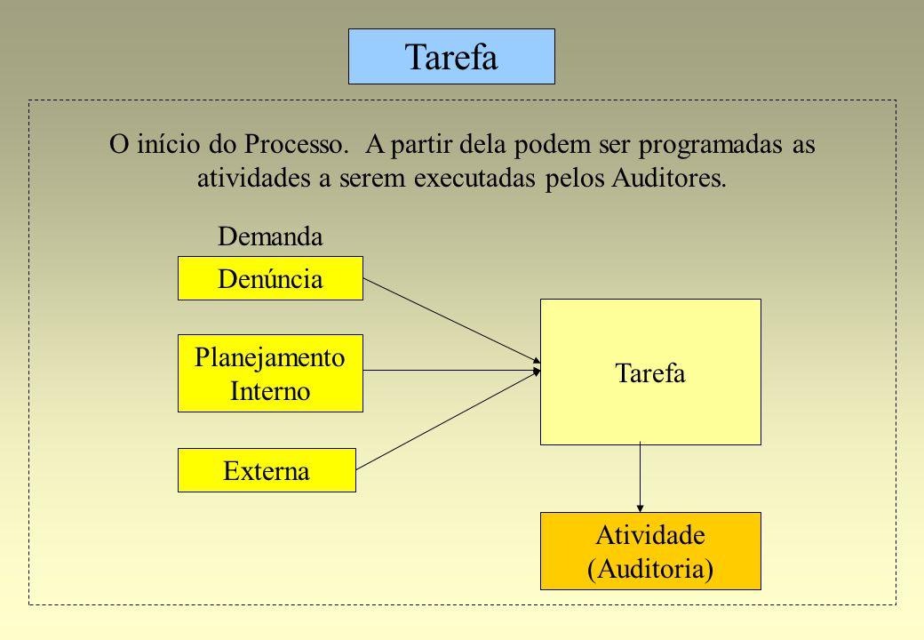 Tarefa Atividade (Auditoria) Denúncia Tarefa Planejamento Interno Externa Demanda O início do Processo. A partir dela podem ser programadas as ativida