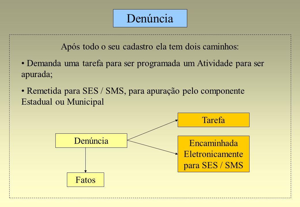 Denúncia Fatos Denúncia Tarefa Encaminhada Eletronicamente para SES / SMS Após todo o seu cadastro ela tem dois caminhos: Demanda uma tarefa para ser
