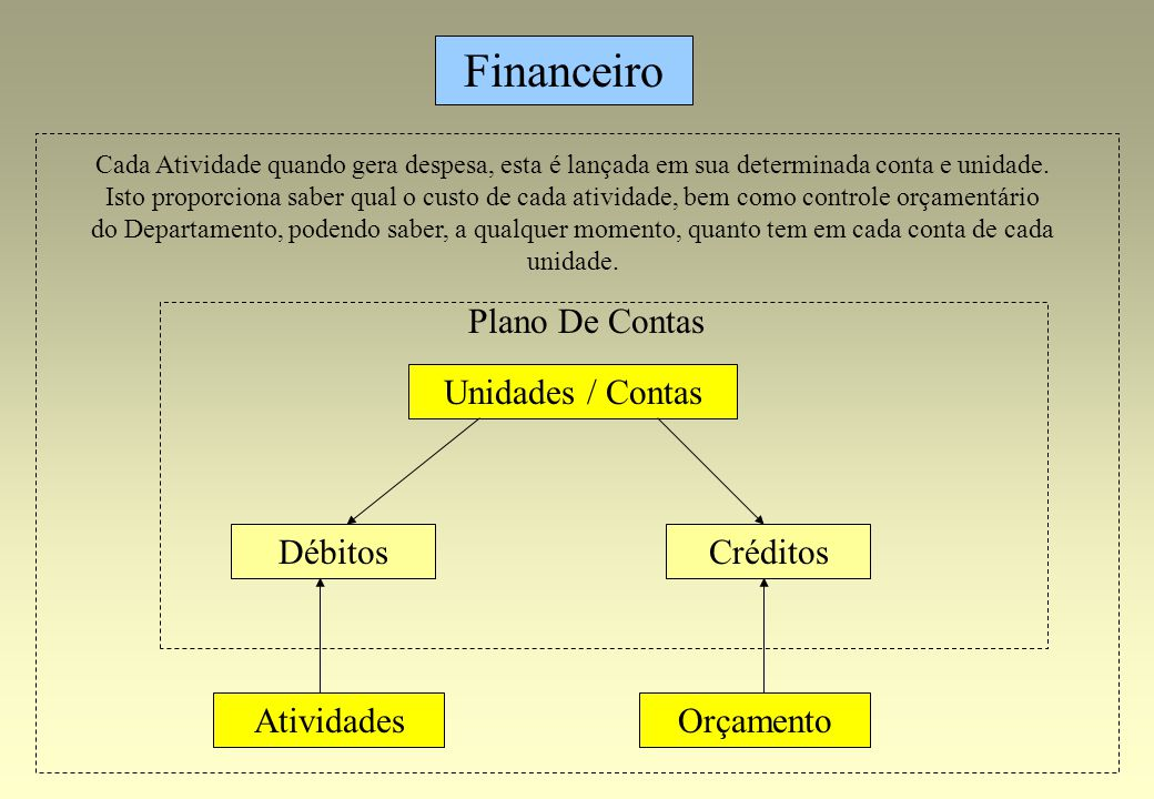 Débitos Orçamento Financeiro Atividades Unidades / Contas Plano De Contas Créditos Cada Atividade quando gera despesa, esta é lançada em sua determina