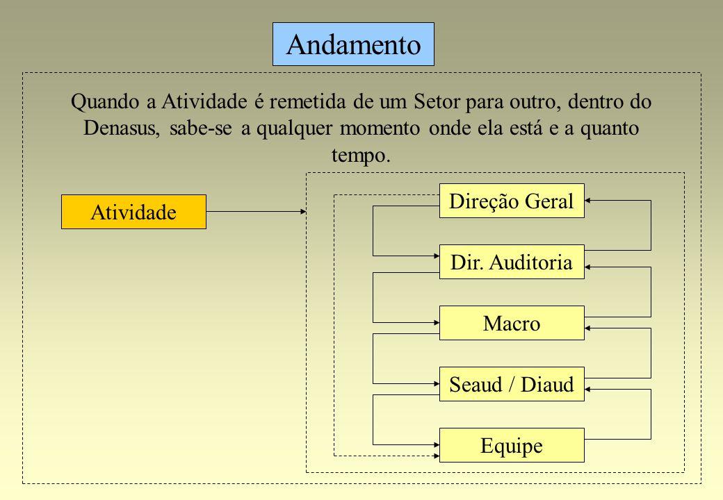 Direção Geral Andamento Dir. Auditoria Macro Seaud / Diaud Equipe Atividade Quando a Atividade é remetida de um Setor para outro, dentro do Denasus, s