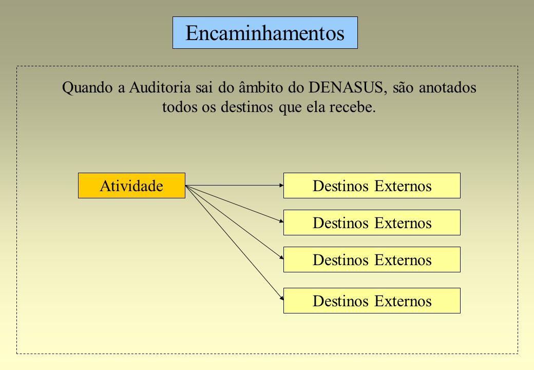 Destinos Externos Encaminhamentos Atividade Destinos Externos Quando a Auditoria sai do âmbito do DENASUS, são anotados todos os destinos que ela rece