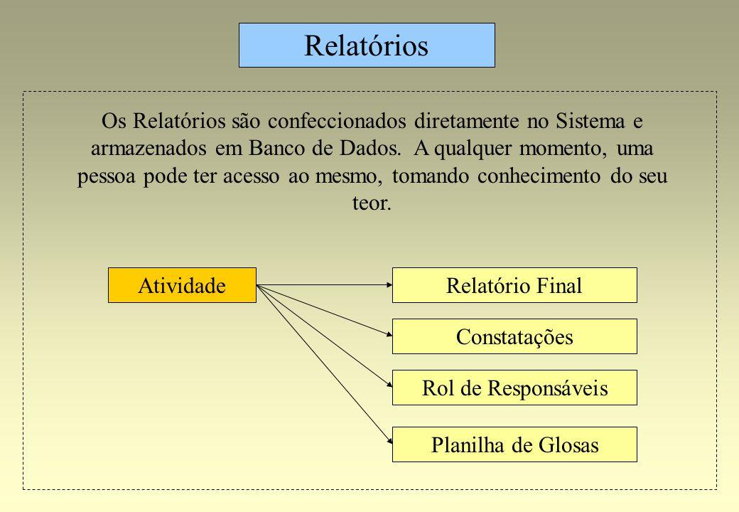 Relatório Final Relatórios Atividade Constatações Rol de Responsáveis Planilha de Glosas Os Relatórios são confeccionados diretamente no Sistema e arm