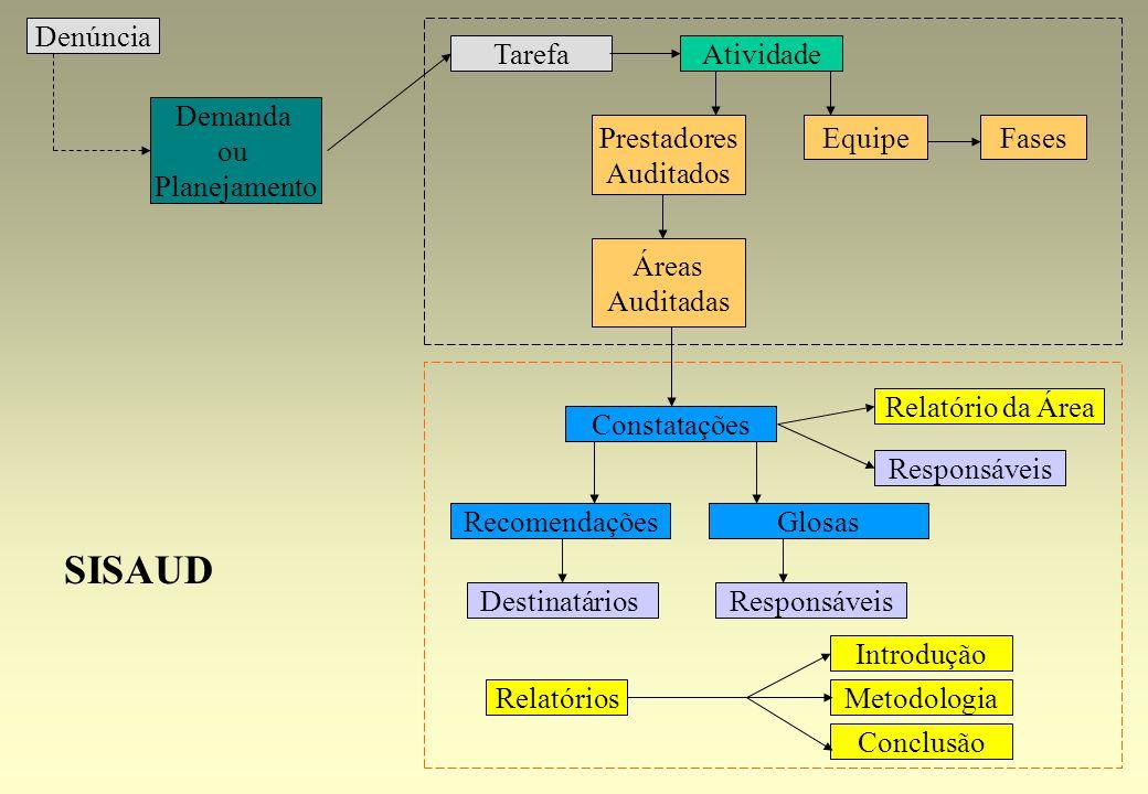Atividade Constatações Destinatários Relatório da Área Metodologia Introdução Conclusão GlosasRecomendações Responsáveis SISAUD Áreas Auditadas Presta