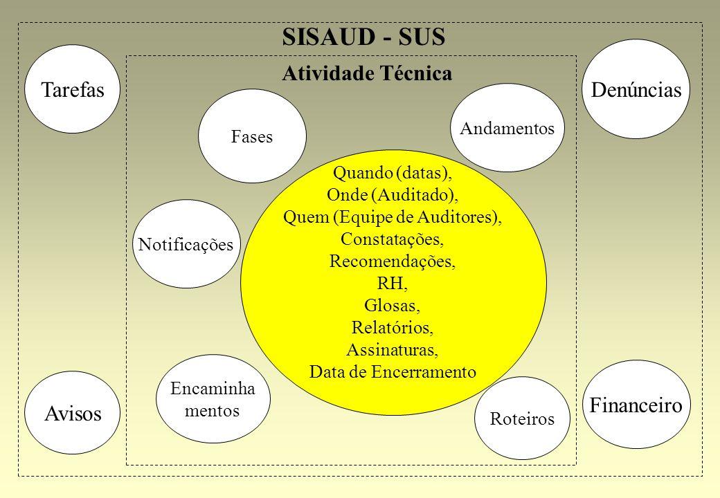 Projeto de Informatização SNA Fim da Apresentação