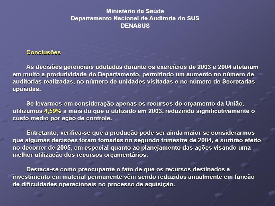 Conclusões As decisões gerenciais adotadas durante os exercícios de 2003 e 2004 afetaram em muito a produtividade do Departamento, permitindo um aumento no número de auditorias realizadas, no número de unidades visitadas e no número de Secretarias apoiadas.