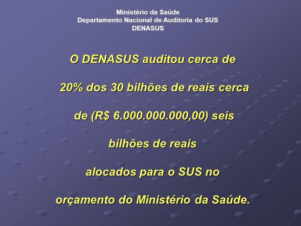 O DENASUS auditou cerca de 20% dos 30 bilhões de reais cerca 20% dos 30 bilhões de reais cerca de (R$ 6.000.000.000,00) seis de (R$ 6.000.000.000,00) seis bilhões de reais alocados para o SUS no orçamento do Ministério da Saúde.