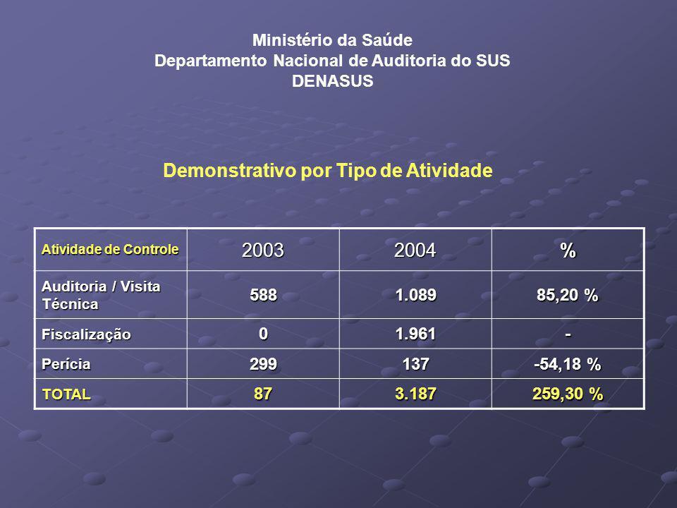 Ministério da Saúde Departamento Nacional de Auditoria do SUS DENASUS Atividade de Controle 20032004% Auditoria / Visita Técnica 5881.089 85,20 % Fiscalização01.961- Perícia299137 -54,18 % TOTAL873.187 259,30 % Demonstrativo por Tipo de Atividade