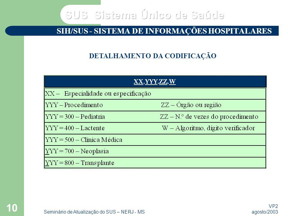VP2 agosto/2003 Seminário de Atualização do SUS – NERJ - MS 10 SIH/SUS - SISTEMA DE INFORMAÇÕES HOSPITALARES DETALHAMENTO DA CODIFICAÇÃO