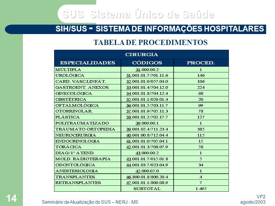 VP2 agosto/2003 Seminário de Atualização do SUS – NERJ - MS 14 SIH/SUS - SISTEMA DE INFORMAÇÕES HOSPITALARES TABELA DE PROCEDIMENTOS