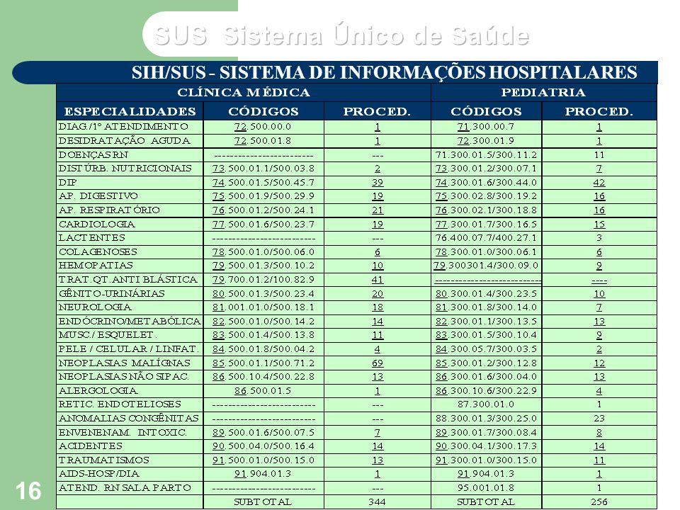 VP2 agosto/2003 Seminário de Atualização do SUS – NERJ - MS 16 SIH/SUS - SISTEMA DE INFORMAÇÕES HOSPITALARES