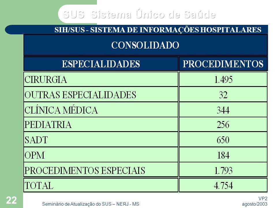 VP2 agosto/2003 Seminário de Atualização do SUS – NERJ - MS 22 SIH/SUS - SISTEMA DE INFORMAÇÕES HOSPITALARES