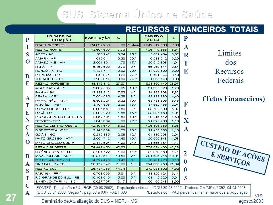 VP2 agosto/2003 Seminário de Atualização do SUS – NERJ - MS 27 RECURSOS FINANCEIROS TOTAIS Limites dos Recursos Federais (Tetos Financeiros) CUSTEIO DE AÇÕES E SERVIÇOS FONTES: Resolução n.º 4, IBGE (30.08.2002); População estimada (DOU 30.08.2002); Portaria GM/MS n.º 392, 04.04.2003 (DOU 08.04.2003, Seção 1, pág.