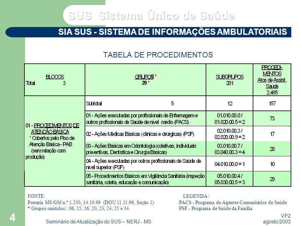 VP2 agosto/2003 Seminário de Atualização do SUS – NERJ - MS 4 TABELA DE PROCEDIMENTOS SIA SUS - SISTEMA DE INFORMAÇÕES AMBULATORIAIS FONTE: LEGENDA: Portaria MS/GM n.º 1.230, 14.10.99 (DOU 11.11.99, Seção 1) PACS - Programa de Agentes Comunitários de Saúde * Grupos omitidos : 06, 15, 16, 20, 23, 24, 25 e 34 PSF - Programa de Saúde da Família