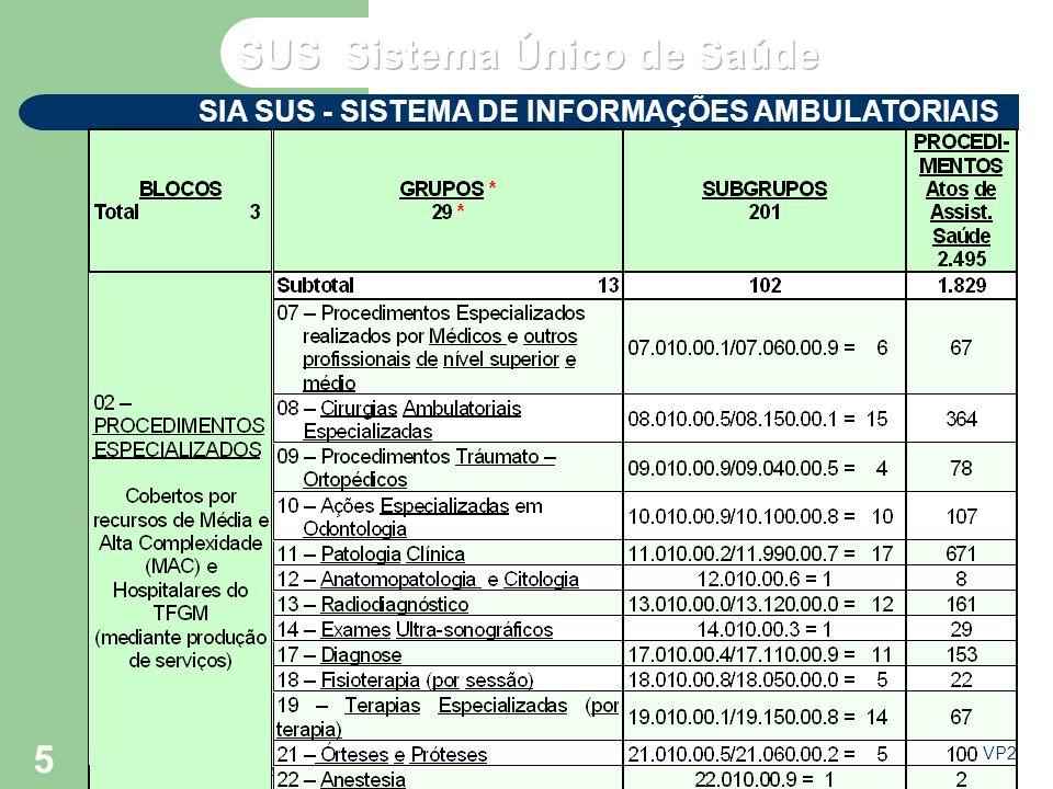 VP2 agosto/2003 Seminário de Atualização do SUS – NERJ - MS 6 SIA SUS - SISTEMA DE INFORMAÇÕES AMBULATORIAIS TABELA DE PROCEDIMENTOS