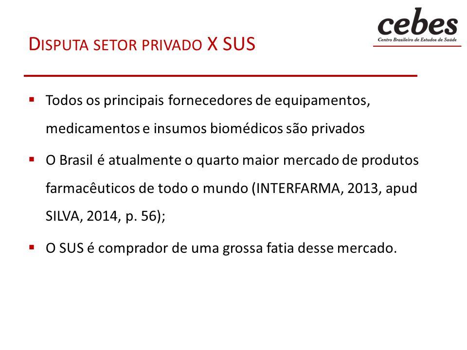 D ISPUTA SETOR PRIVADO X SUS P LANOS E SEGUROS PRIVADOS DE SAÚDE Faturaram em 2012 R$ 95,417 bilhões; 12,7% mais do que em 2011 – R$ 84,657 bilhões (ANS:23/04/2014) Comparação com o gasto público: 2011: as despesas do Ministério da Saúde foram de R$ 62,621 bilhões; R$ 22,036 bilhões a menos do que o faturamento do setor.