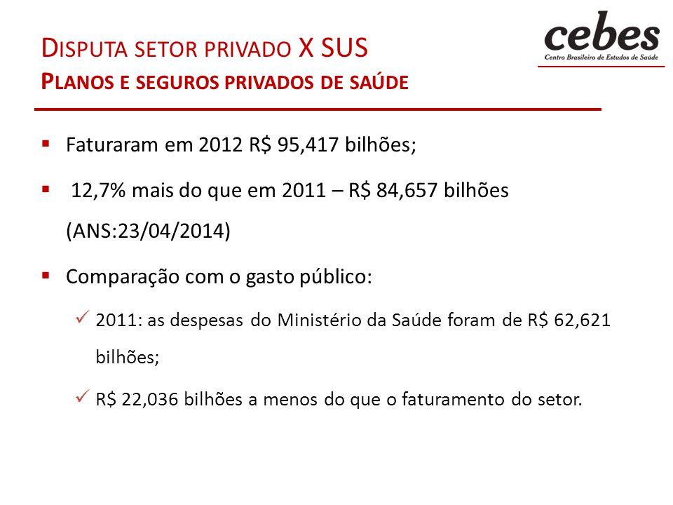 D ISPUTA SETOR PRIVADO X SUS P LANOS E SEGUROS PRIVADOS DE SAÚDE Faturaram em 2012 R$ 95,417 bilhões; 12,7% mais do que em 2011 – R$ 84,657 bilhões (A