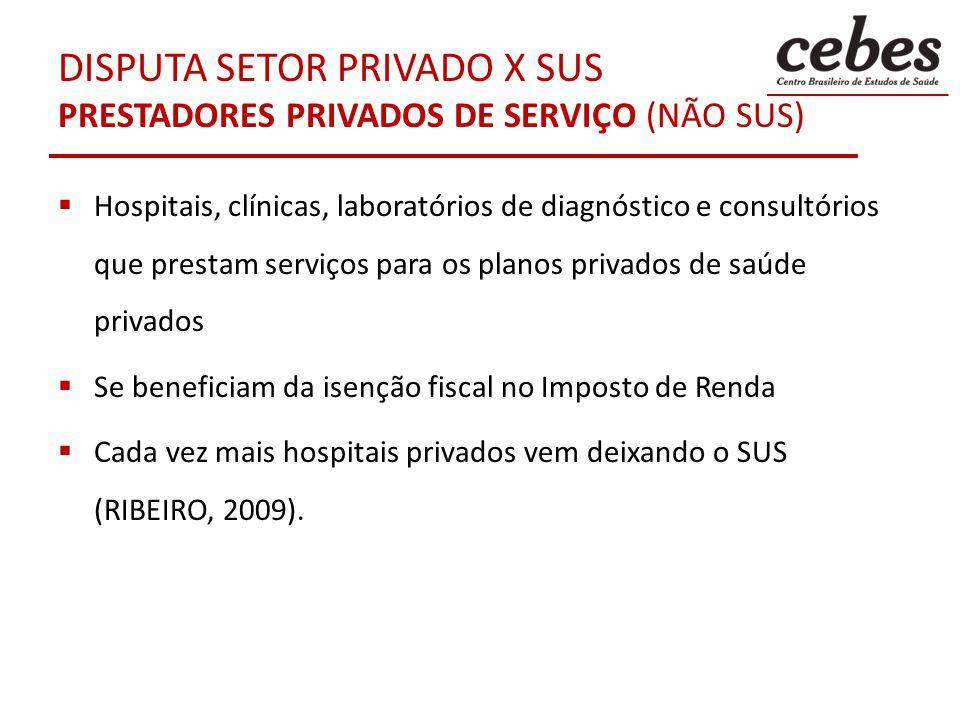 D ISPUTA SETOR PRIVADO X SUS P RESTADORES PRIVADOS DE SERVIÇOS PARA O SUS São responsáveis por grande parte dos leitos de internação hospitalar do SUS Um grupo deles oferece serviços de média e alta complexidade, que são bem pagos Há vários programas públicos de apoio financeiro a essas entidades, exemplos: BNDES Saúde - Atendimento SUS (BNDES: 22/04/2014) PRO SANTA CASA do Estado de São Paulo (SÃO PAULO: 23/04/2014)