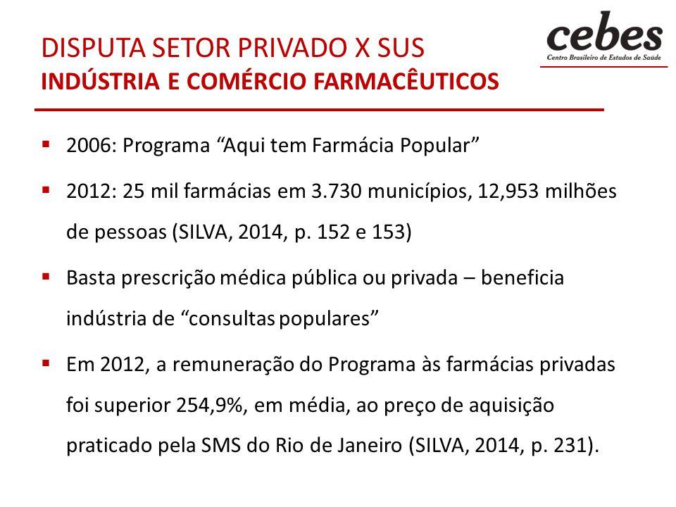 DISPUTA SETOR PRIVADO X SUS INDÚSTRIA E COMÉRCIO FARMACÊUTICOS 2006: Programa Aqui tem Farmácia Popular 2012: 25 mil farmácias em 3.730 municípios, 12