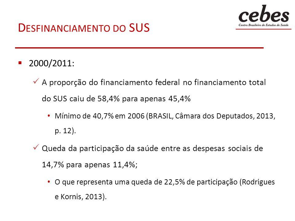 D ESFINANCIAMENTO DO SUS 2000/2011: A proporção do financiamento federal no financiamento total do SUS caiu de 58,4% para apenas 45,4% Mínimo de 40,7%