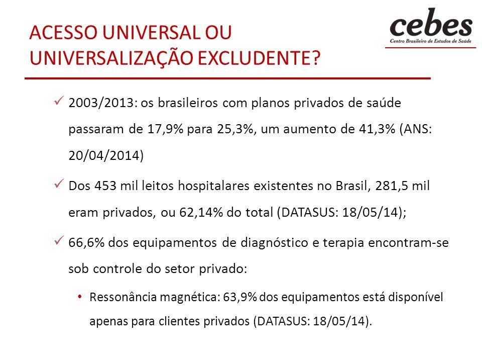 ACESSO UNIVERSAL OU UNIVERSALIZAÇÃO EXCLUDENTE? 2003/2013: os brasileiros com planos privados de saúde passaram de 17,9% para 25,3%, um aumento de 41,
