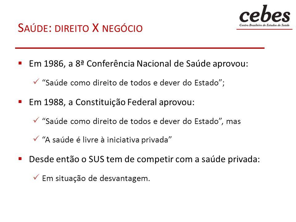 S AÚDE : DIREITO X NEGÓCIO Em 1986, a 8ª Conferência Nacional de Saúde aprovou: Saúde como direito de todos e dever do Estado; Em 1988, a Constituição