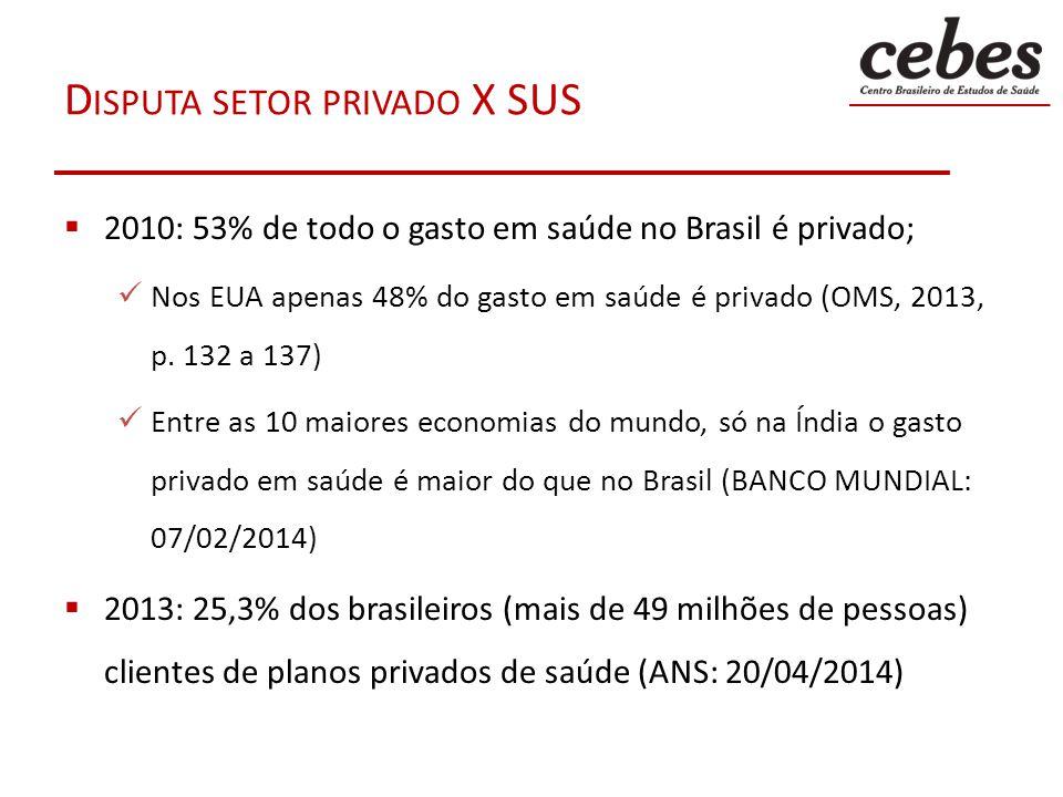 D ISPUTA SETOR PRIVADO X SUS 2010: 53% de todo o gasto em saúde no Brasil é privado; Nos EUA apenas 48% do gasto em saúde é privado (OMS, 2013, p. 132