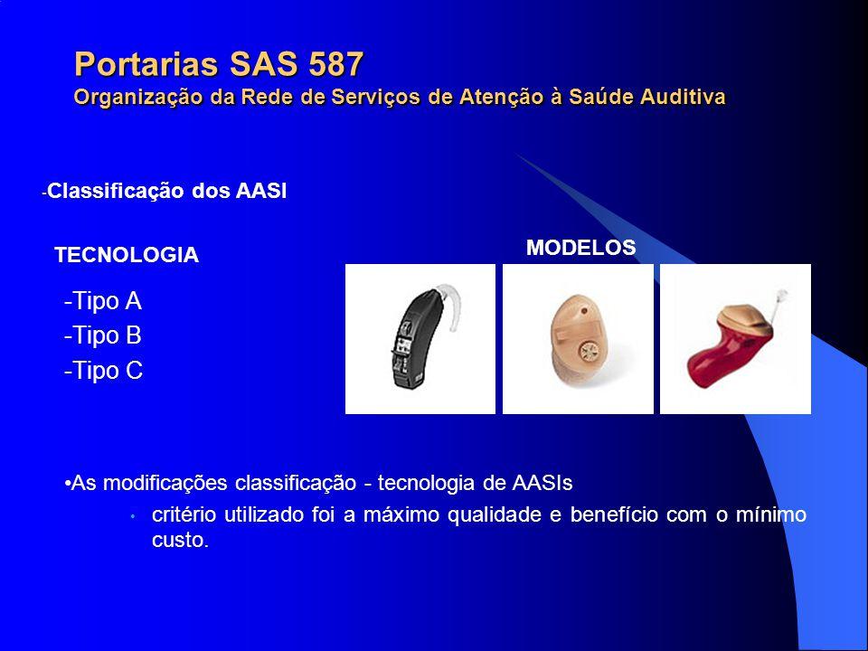- Classificação dos AASI -Tipo A -Tipo B -Tipo C As modificações classificação - tecnologia de AASIs critério utilizado foi a máximo qualidade e benef