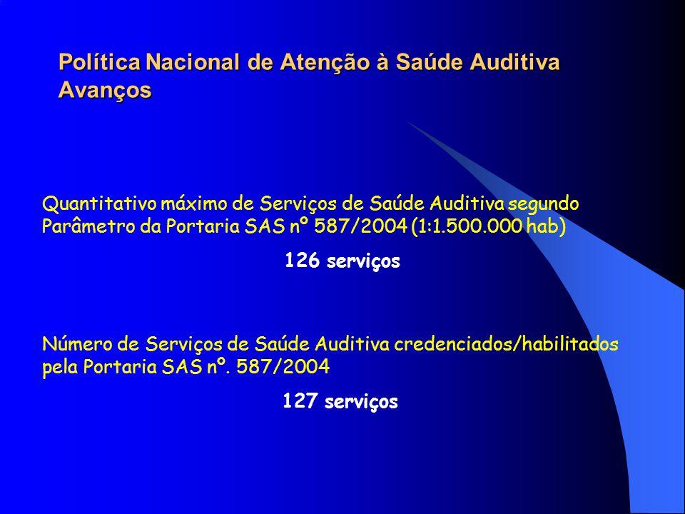 Quantitativo máximo de Serviços de Saúde Auditiva segundo Parâmetro da Portaria SAS nº 587/2004 (1:1.500.000 hab) 126 serviços Número de Serviços de S