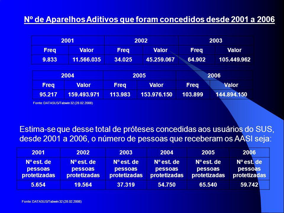 Nº de Aparelhos Aditivos que foram concedidos desde 2001 a 2006 200120022003 FreqValorFreqValorFreqValor 9.83311.566.03534.02545.259.06764.902105.449.