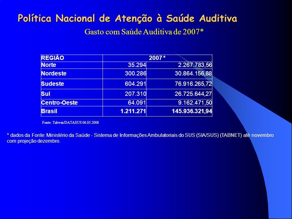 Política Nacional de Atenção à Saúde Auditiva Gasto com Saúde Auditiva de 2007* REGIÃO2007 * Norte35.2942.267.783,56 Nordeste300.28630.864.156,88 Sude