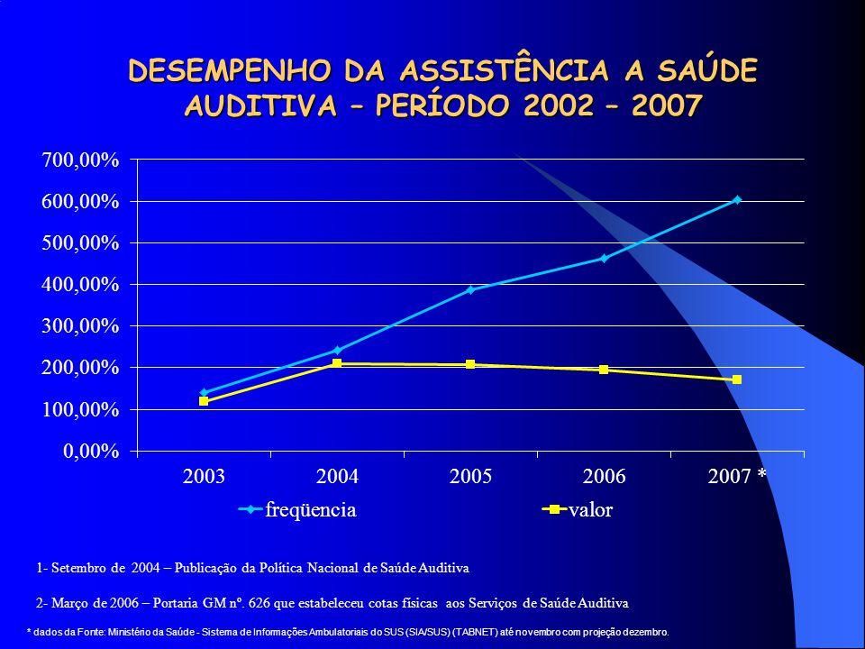 DESEMPENHO DA ASSISTÊNCIA A SAÚDE AUDITIVA – PERÍODO 2002 – 2007 1- Setembro de 2004 – Publicação da Política Nacional de Saúde Auditiva 2- Março de 2