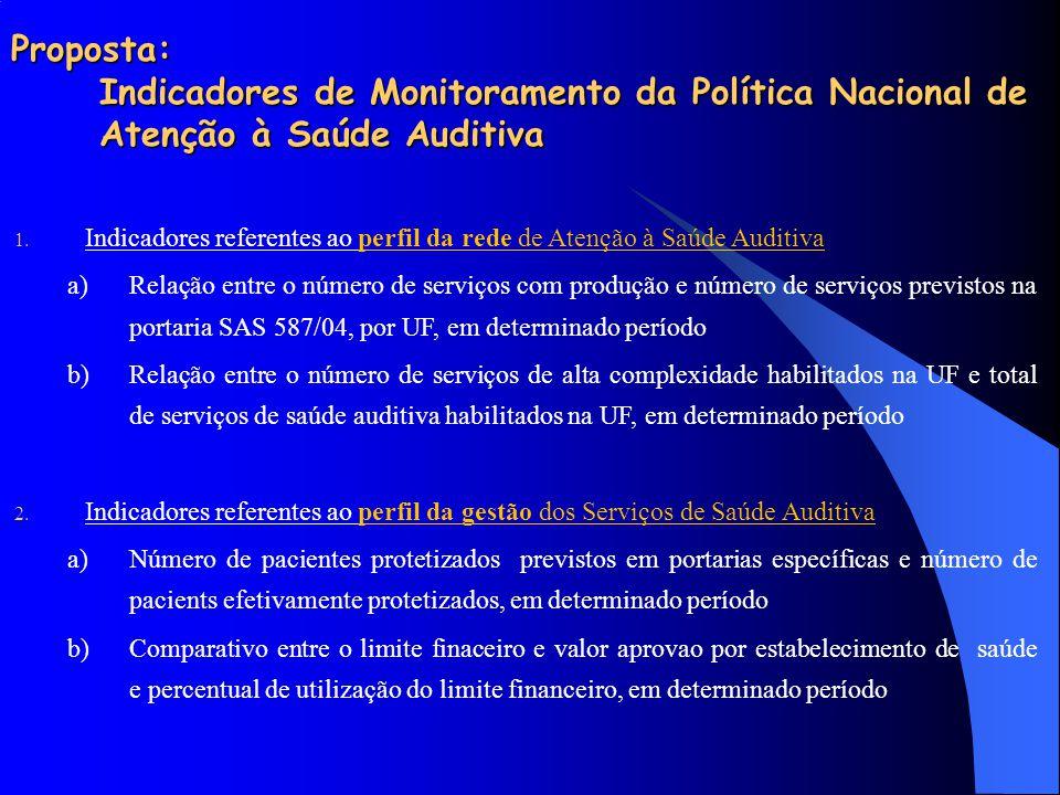 Proposta: Indicadores de Monitoramento da Política Nacional de Atenção à Saúde Auditiva 1. Indicadores referentes ao perfil da rede de Atenção à Saúde