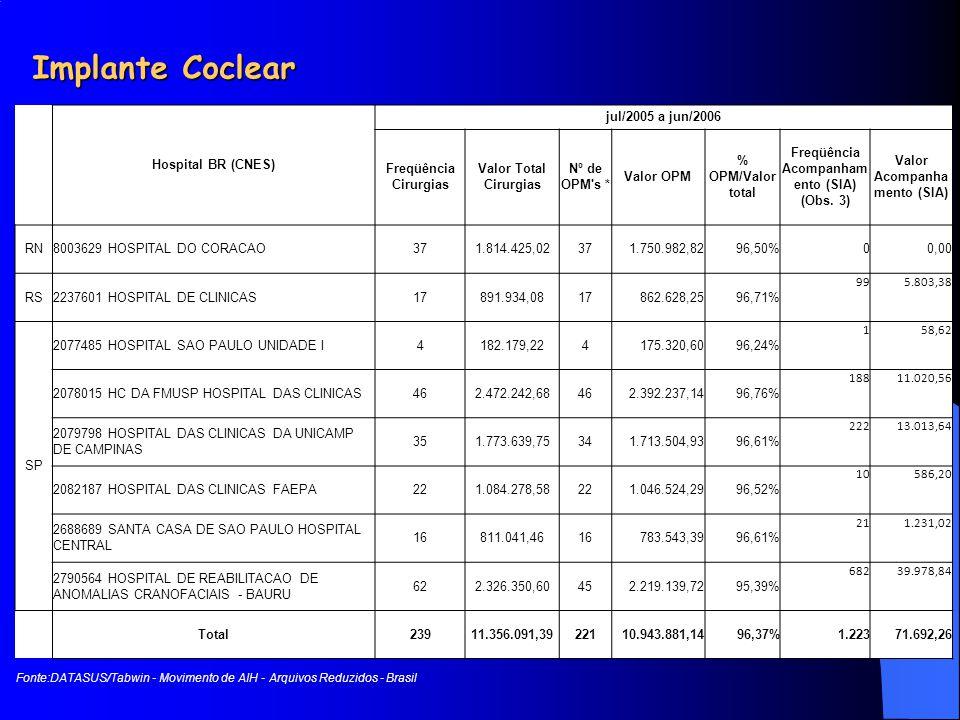 Implante Coclear Hospital BR (CNES) jul/2005 a jun/2006 Freqüência Cirurgias Valor Total Cirurgias Nº de OPM's * Valor OPM % OPM/Valor total Freqüênci