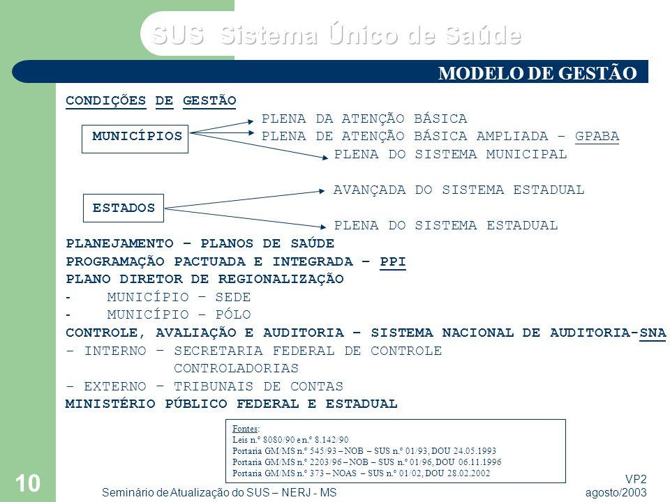 VP2 agosto/2003 Seminário de Atualização do SUS – NERJ - MS 10 CONDIÇÕES DE GESTÃO PLENA DA ATENÇÃO BÁSICA MUNICÍPIOS PLENA DE ATENÇÃO BÁSICA AMPLIADA - GPABA PLENA DO SISTEMA MUNICIPAL AVANÇADA DO SISTEMA ESTADUAL ESTADOS PLENA DO SISTEMA ESTADUAL PLANEJAMENTO – PLANOS DE SAÚDE PROGRAMAÇÃO PACTUADA E INTEGRADA – PPI PLANO DIRETOR DE REGIONALIZAÇÃO - MUNICÍPIO – SEDE - MUNICÍPIO - PÓLO CONTROLE, AVALIAÇÃO E AUDITORIA – SISTEMA NACIONAL DE AUDITORIA-SNA - INTERNO – SECRETARIA FEDERAL DE CONTROLE CONTROLADORIAS - EXTERNO – TRIBUNAIS DE CONTAS MINISTÉRIO PÚBLICO FEDERAL E ESTADUAL Fontes: Leis n.º 8080/90 e n.º 8.142/90 Portaria GM/MS n.º 545/93 – NOB – SUS n.º 01/93, DOU 24.05.1993 Portaria GM/MS n.º 2203/96 – NOB – SUS n.º 01/96, DOU 06.11.1996 Portaria GM/MS n.º 373 – NOAS – SUS n.º 01/02, DOU 28.02.2002 MODELO DE GESTÃO