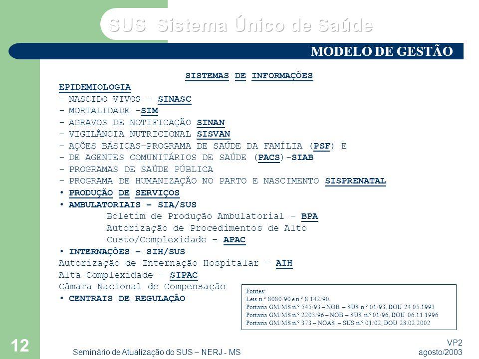 VP2 agosto/2003 Seminário de Atualização do SUS – NERJ - MS 12 SISTEMAS DE INFORMAÇÕES EPIDEMIOLOGIA -NASCIDO VIVOS – SINASC -MORTALIDADE –SIM -AGRAVOS DE NOTIFICAÇÃO SINAN -VIGILÂNCIA NUTRICIONAL SISVAN -AÇÕES BÁSICAS–PROGRAMA DE SAÚDE DA FAMÍLIA (PSF) E -DE AGENTES COMUNITÁRIOS DE SAÚDE (PACS)-SIAB -PROGRAMAS DE SAÚDE PÚBLICA -PROGRAMA DE HUMANIZAÇÃO NO PARTO E NASCIMENTO SISPRENATAL PRODUÇÃO DE SERVIÇOS AMBULATORIAIS – SIA/SUS Boletim de Produção Ambulatorial – BPA Autorização de Procedimentos de Alto Custo/Complexidade – APAC INTERNAÇÕES – SIH/SUS Autorização de Internação Hospitalar – AIH Alta Complexidade - SIPAC Câmara Nacional de Compensação CENTRAIS DE REGULAÇÃO Fontes: Leis n.º 8080/90 e n.º 8.142/90 Portaria GM/MS n.º 545/93 – NOB – SUS n.º 01/93, DOU 24.05.1993 Portaria GM/MS n.º 2203/96 – NOB – SUS n.º 01/96, DOU 06.11.1996 Portaria GM/MS n.º 373 – NOAS – SUS n.º 01/02, DOU 28.02.2002 MODELO DE GESTÃO