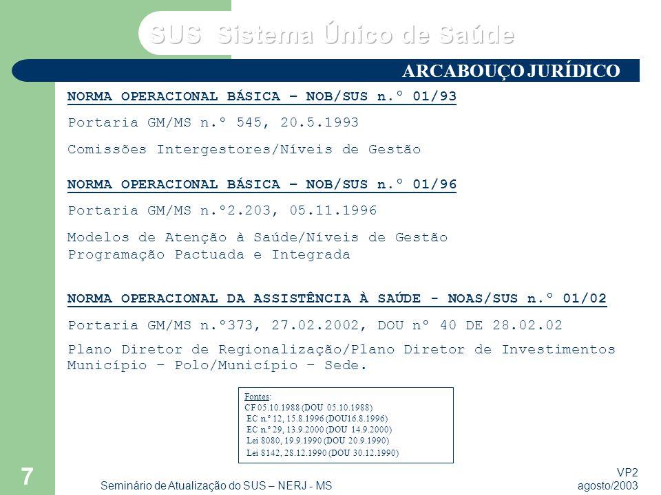 VP2 agosto/2003 Seminário de Atualização do SUS – NERJ - MS 7 NORMA OPERACIONAL BÁSICA – NOB/SUS n.º 01/93 Portaria GM/MS n.º 545, 20.5.1993 Comissões Intergestores/Níveis de Gestão NORMA OPERACIONAL BÁSICA – NOB/SUS n.º 01/96 Portaria GM/MS n.º2.203, 05.11.1996 Modelos de Atenção à Saúde/Níveis de Gestão Programação Pactuada e Integrada NORMA OPERACIONAL DA ASSISTÊNCIA À SAÚDE - NOAS/SUS n.º 01/02 Portaria GM/MS n.º373, 27.02.2002, DOU nº 40 DE 28.02.02 Plano Diretor de Regionalização/Plano Diretor de Investimentos Município – Polo/Município – Sede.