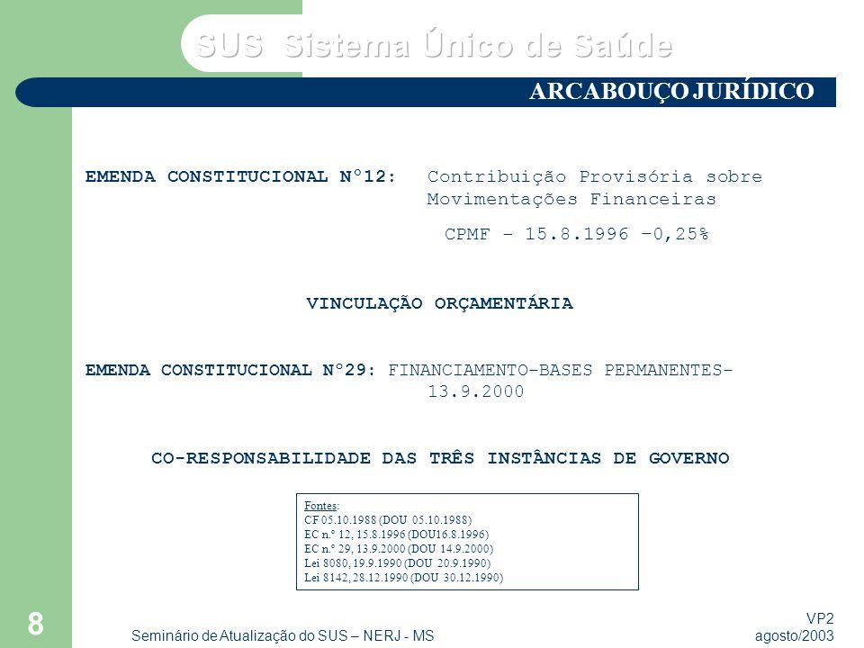 VP2 agosto/2003 Seminário de Atualização do SUS – NERJ - MS 8 EMENDA CONSTITUCIONAL Nº12:Contribuição Provisória sobre Movimentações Financeiras CPMF - 15.8.1996 –0,25% VINCULAÇÃO ORÇAMENTÁRIA EMENDA CONSTITUCIONAL Nº29: FINANCIAMENTO–BASES PERMANENTES– 13.9.2000 CO-RESPONSABILIDADE DAS TRÊS INSTÂNCIAS DE GOVERNO ARCABOUÇO JURÍDICO Fontes: CF 05.10.1988 (DOU 05.10.1988) EC n.º 12, 15.8.1996 (DOU16.8.1996) EC n.º 29, 13.9.2000 (DOU 14.9.2000) Lei 8080, 19.9.1990 (DOU 20.9.1990) Lei 8142, 28.12.1990 (DOU 30.12.1990)