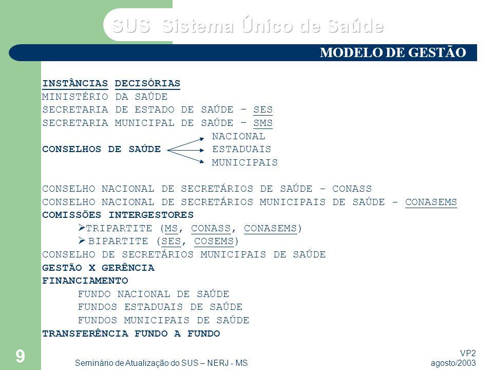 VP2 agosto/2003 Seminário de Atualização do SUS – NERJ - MS 9 INSTÂNCIAS DECISÓRIAS MINISTÉRIO DA SAÚDE SECRETARIA DE ESTADO DE SAÚDE – SES SECRETARIA MUNICIPAL DE SAÚDE – SMS NACIONAL CONSELHOS DE SAÚDEESTADUAIS MUNICIPAIS CONSELHO NACIONAL DE SECRETÁRIOS DE SAÚDE - CONASS CONSELHO NACIONAL DE SECRETÁRIOS MUNICIPAIS DE SAÚDE - CONASEMS COMISSÕES INTERGESTORES TRIPARTITE (MS, CONASS, CONASEMS) BIPARTITE (SES, COSEMS) CONSELHO DE SECRETÁRIOS MUNICIPAIS DE SAÚDE GESTÃO X GERÊNCIA FINANCIAMENTO FUNDO NACIONAL DE SAÚDE FUNDOS ESTADUAIS DE SAÚDE FUNDOS MUNICIPAIS DE SAÚDE TRANSFERÊNCIA FUNDO A FUNDO MODELO DE GESTÃO