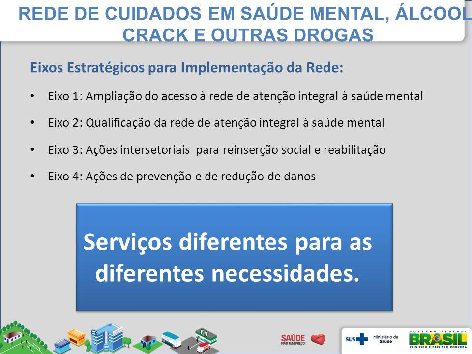 Eixos Estratégicos para Implementação da Rede: Eixo 1: Ampliação do acesso à rede de atenção integral à saúde mental Eixo 2: Qualificação da rede de a