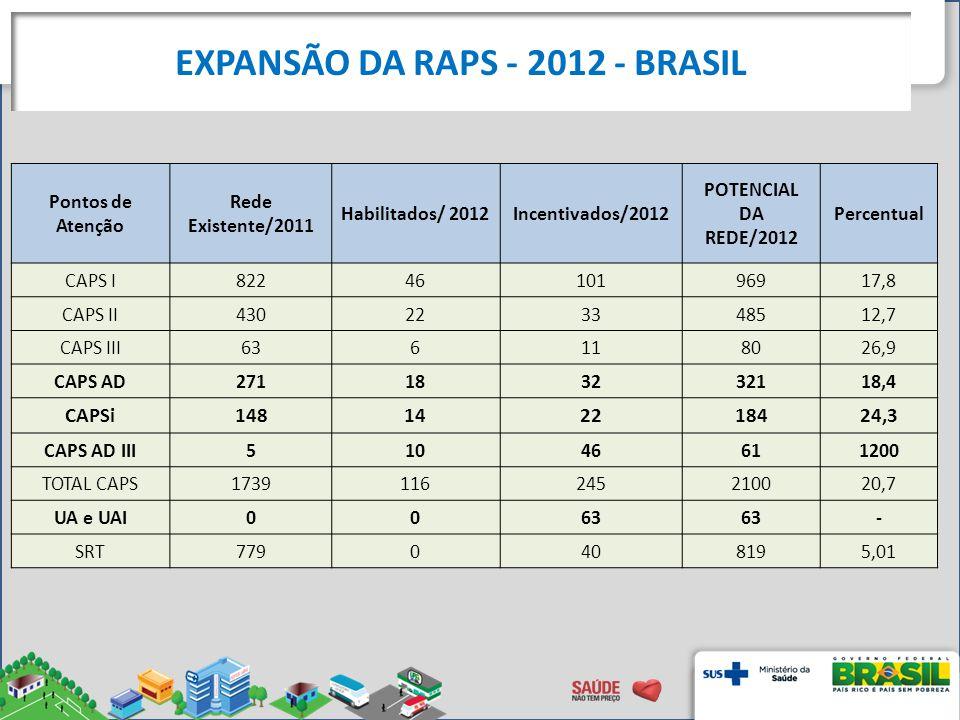 EXPANSÃO DA RAPS - 2012 - BRASIL Pontos de Atenção Rede Existente/2011 Habilitados/ 2012Incentivados/2012 POTENCIAL DA REDE/2012 Percentual CAPS I8224