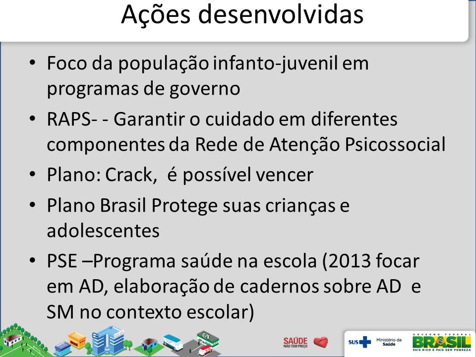 Ações desenvolvidas Foco da população infanto-juvenil em programas de governo RAPS- - Garantir o cuidado em diferentes componentes da Rede de Atenção