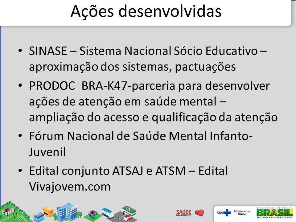 Ações desenvolvidas SINASE – Sistema Nacional Sócio Educativo – aproximação dos sistemas, pactuações PRODOC BRA-K47-parceria para desenvolver ações de