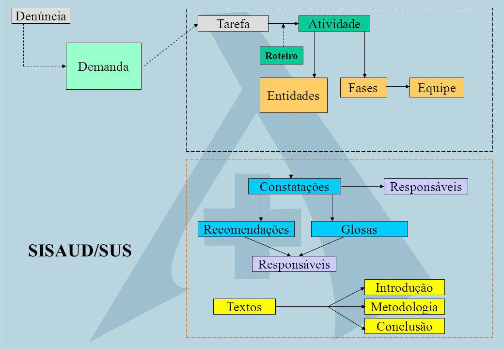 Atividade Constatações Metodologia Introdução Conclusão GlosasRecomendações Responsáveis SISAUD/SUS Entidades Tarefa Denúncia EquipeFases Demanda Text