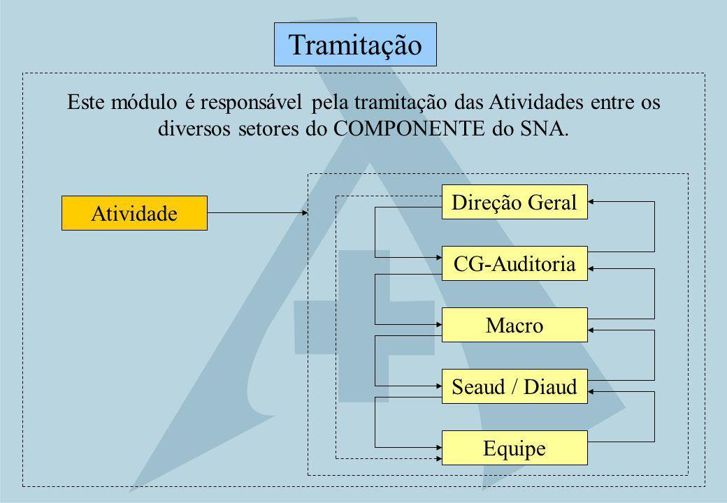 Direção Geral Tramitação CG-Auditoria Macro Seaud / Diaud Equipe Atividade Este módulo é responsável pela tramitação das Atividades entre os diversos