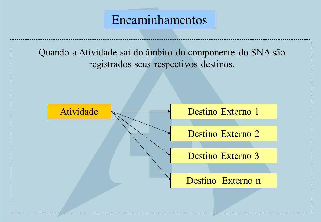 Destino Externo 1 Encaminhamentos Atividade Destino Externo 2 Destino Externo 3 Destino Externo n Quando a Atividade sai do âmbito do componente do SN