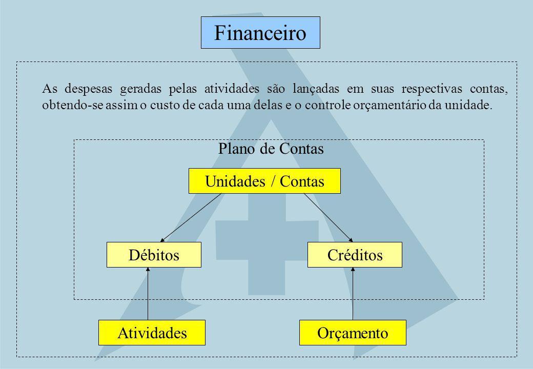 Débitos Orçamento Financeiro Atividades Unidades / Contas Plano de Contas Créditos As despesas geradas pelas atividades são lançadas em suas respectiv