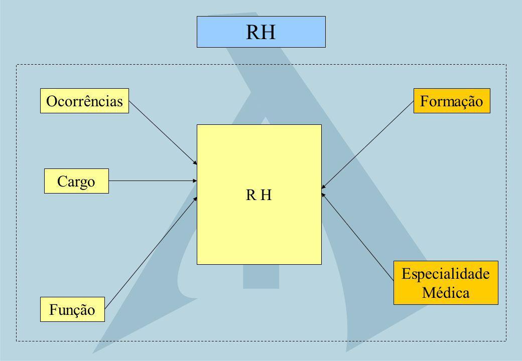 R H Ocorrências RH Cargo Especialidade Médica Formação Função
