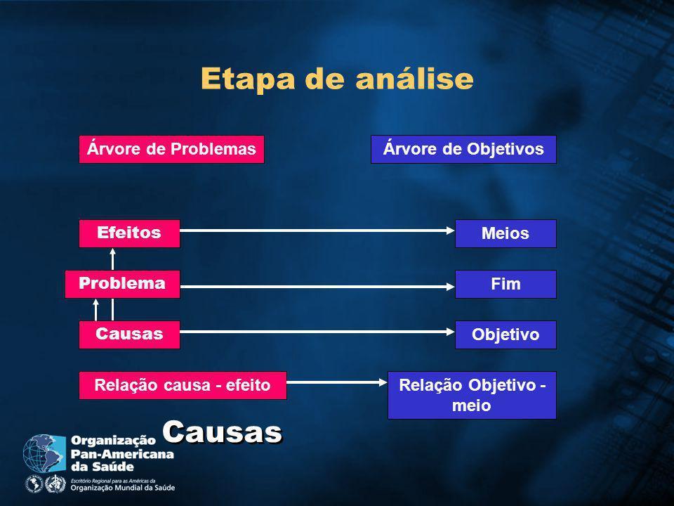 Etapa de análise Causas Efeitos Árvore de Objetivos Relação causa - efeito Árvore de Problemas Relação Objetivo - meio Objetivo Fim Meios Problema Causas